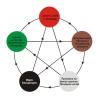 Достижение целей и цикл У-Син