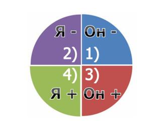 4-voprosa-3